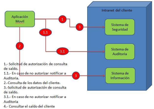 ConsultaClientNoVirtual