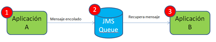 JMS Java Onli