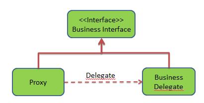 Patrón de diseño Proxy