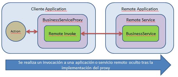 Remote Proxy
