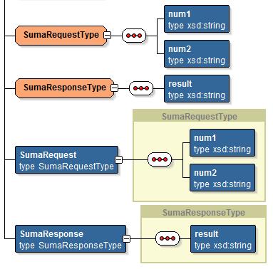 SchemaTypes