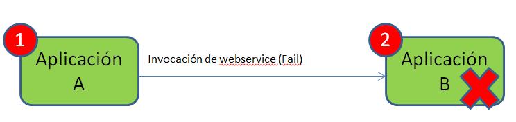 WS P2P Fail