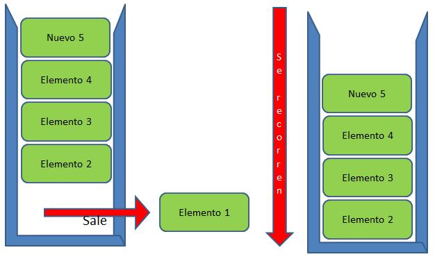 Estructura de datos cola - Retirar