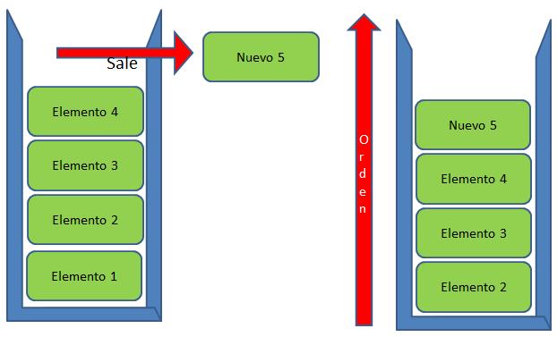 Estructura de datos - Pila (Stack)
