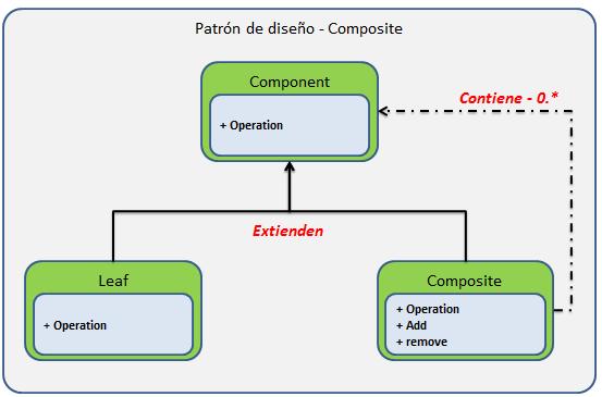 Patrón de diseño Composite