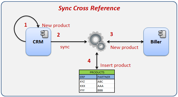 sync Cross Reference