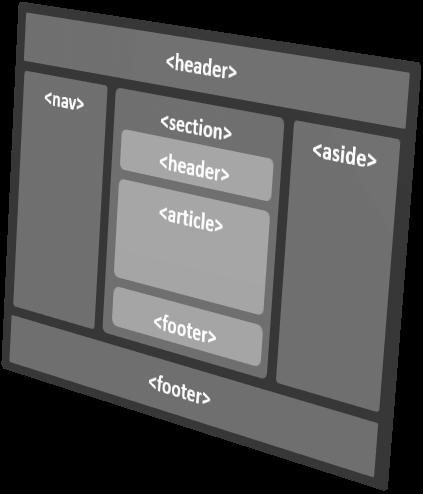 HTML Semántico