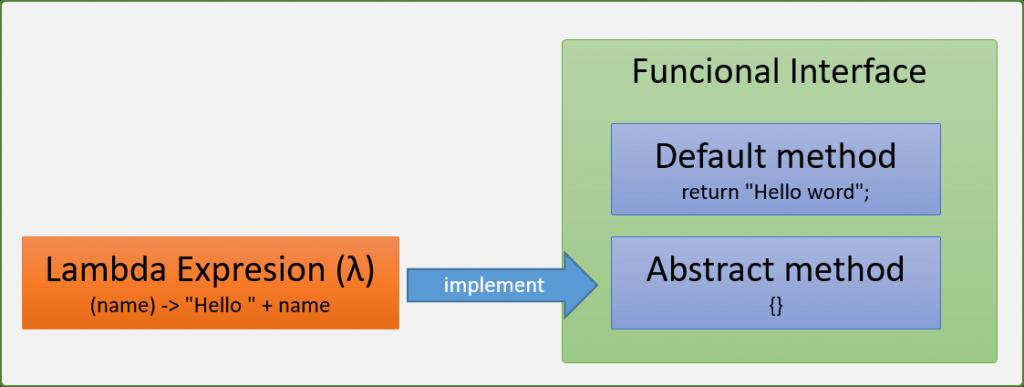 Interfaces funcionales